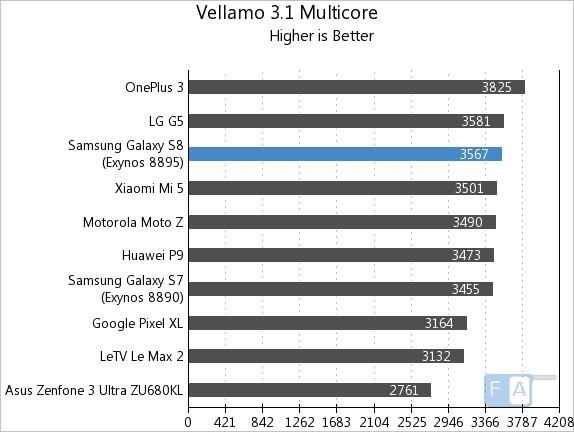 Samsung Galaxy S8 Vellamo 3 Multi-Core