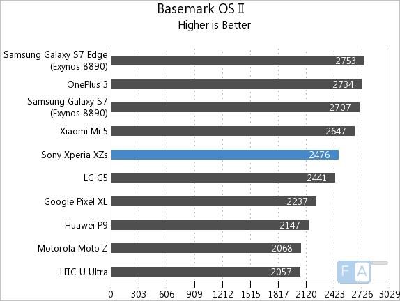 Sony Xperia XZs Basemark OS II