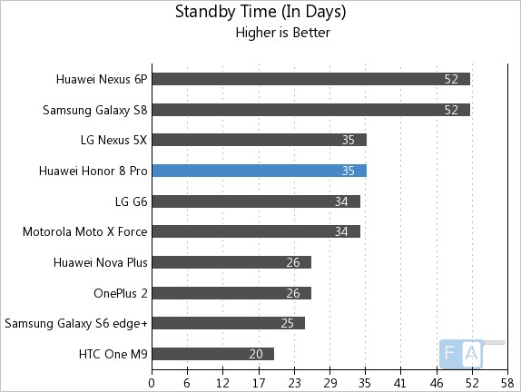 Honor 8 Pro Standby Time