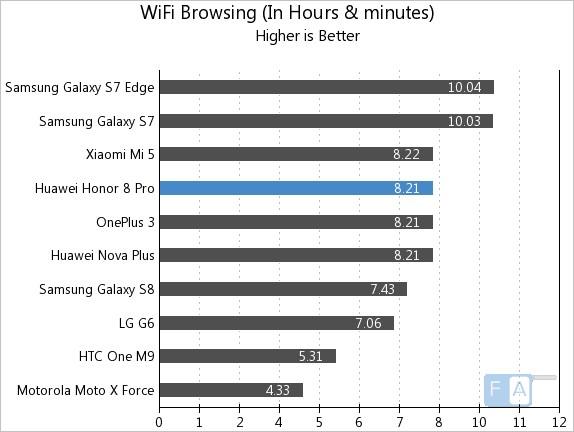 Honor 8 Pro WiFi Browsing