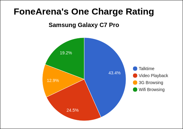 Samsung Galaxy C7 Pro FA One Charge Rating Pie Chart