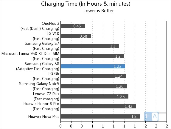 Samsung Galaxy S8 Charging Time