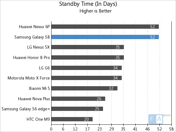 Samsung Galaxy S8 Standby Time