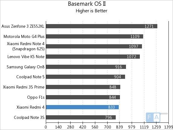 Xiaomi Redmi 4 Basemark OS II