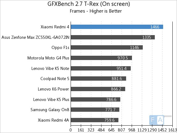 Xiaomi Redmi 4 GFXBench 2.7 T-Rex On-Screen