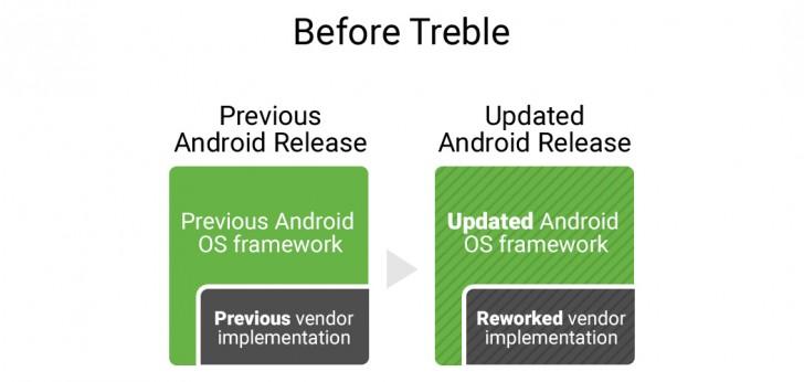 google project treble1