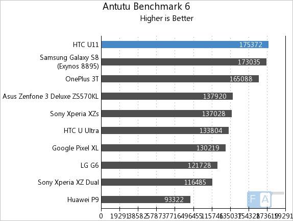 HTC U11 AnTuTu 6