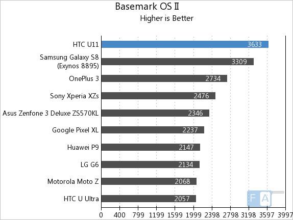 HTC U11 Basemark OS II
