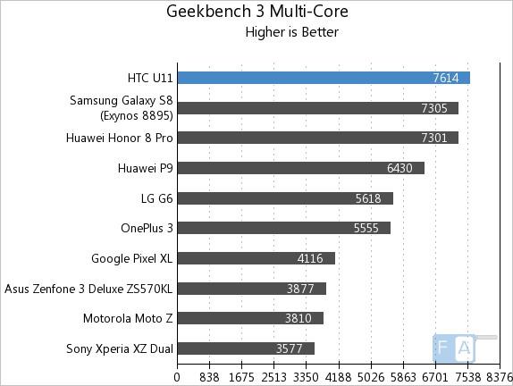 HTC U11 Geekbench 3 Multi-Core