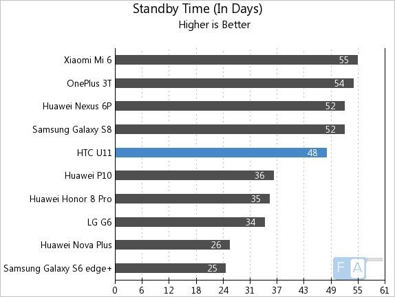 HTC U11 Standby Time
