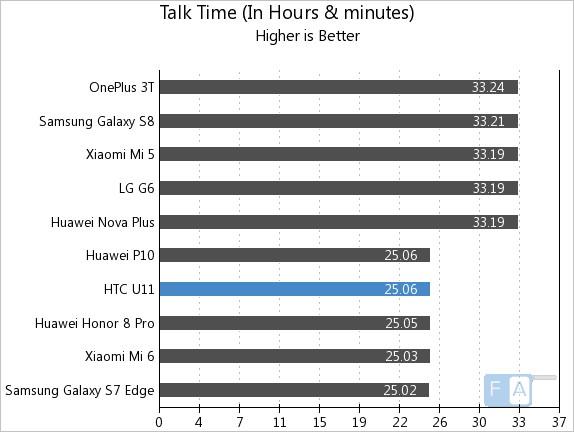 HTC U11 Talk Time