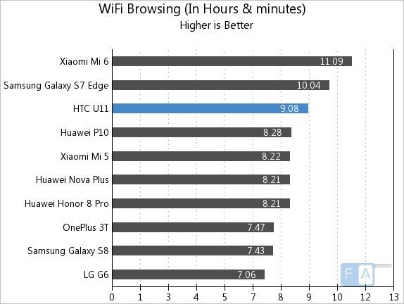HTC U11 WiFi Browsing