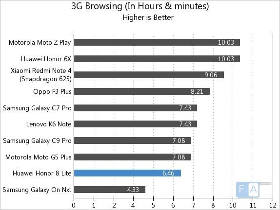 Honor 8 Lite 3G Browsing