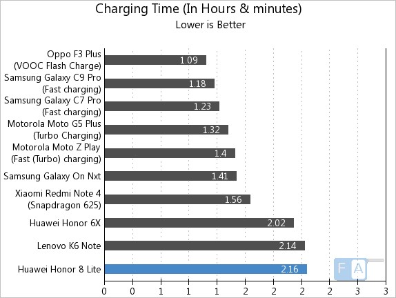 Honor 8 Lite Charging Time