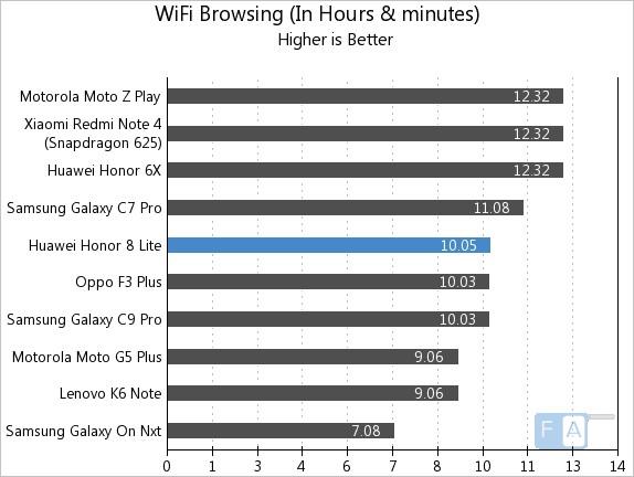 Honor 8 Lite WiFi Browsing