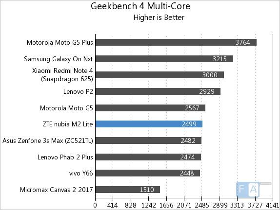 Nubia M2 Lite Geekbench 4 Multi-Core