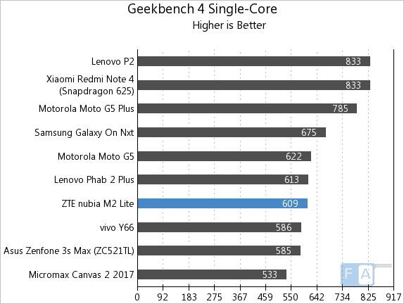 Nubia M2 Lite Geekbench 4 Single-Core