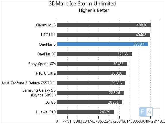 OnePlus 5 3Dmark Ice Storm Unlimited