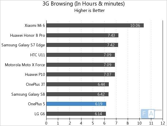 OnePlus 5 3G Browsing