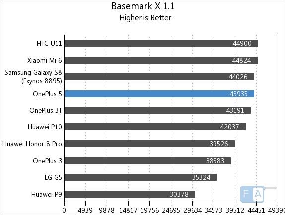 OnePlus 5 Basemark X 1.1