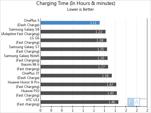 OnePlus 5 Charging Time