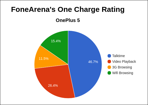 OnePlus 5 FA One Charge Rating Pie Chart