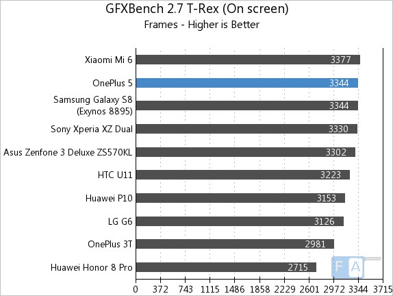 OnePlus 5 GFXBench 2.7 T-Rex OnScreen