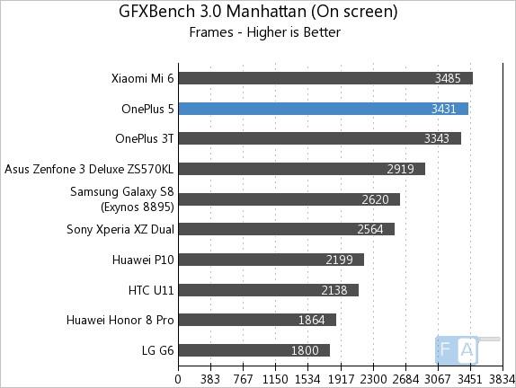 OnePlus 5 GFXBench 3.0 OnScreen
