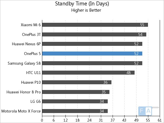 OnePlus 5 Standby Time