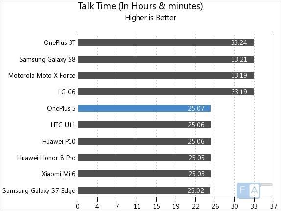 OnePlus 5 Talk Time