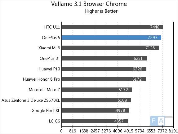 OnePlus 5 Vellamo 3 Chrome Browser
