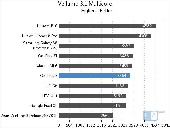 OnePlus 5 Vellamo 3 Multi-Core