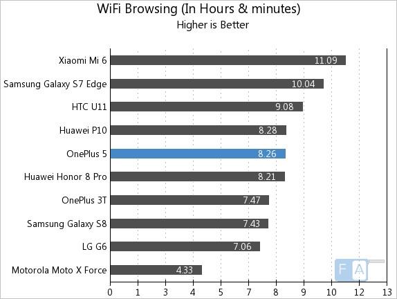 OnePlus 5 WiFi Browsing