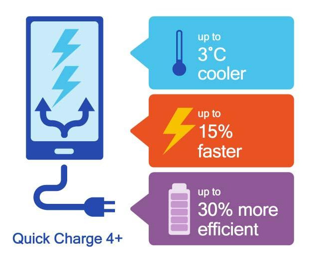 Qualcomm Quick Charge 4 plus