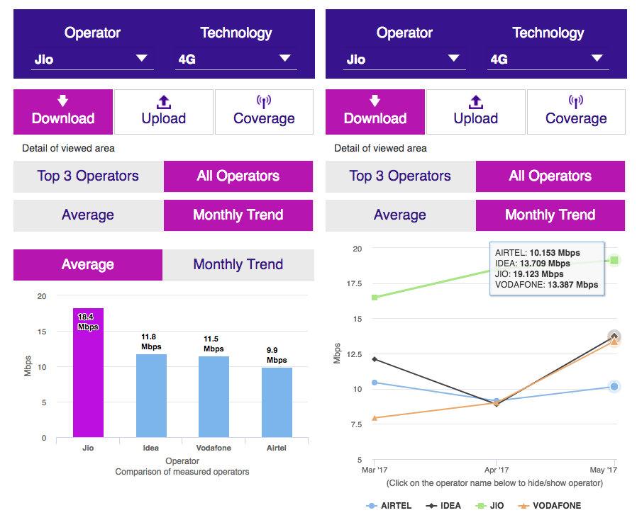 TRAI speed test data Jio April 2017