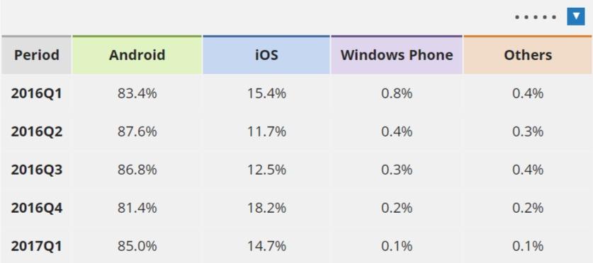 IDC Smartphone OS Market Share 2016 2015