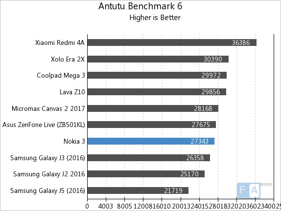 Nokia 3 AnTuTu 6
