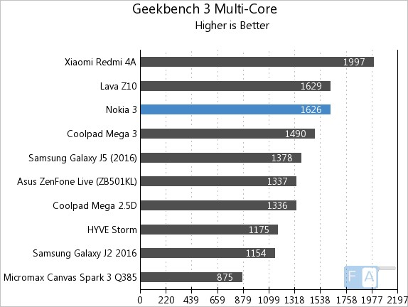 Nokia 3 Geekbench 3 Multi-Core
