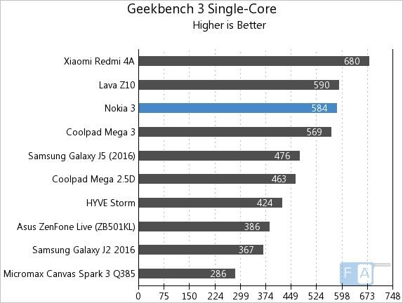 Nokia 3 Geekbench 3 Single-Core