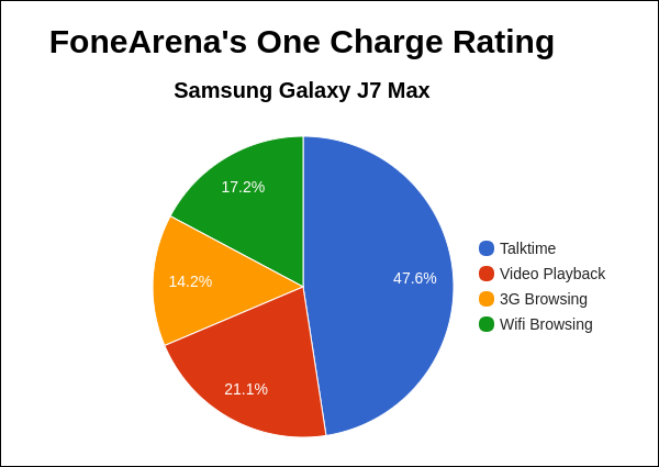 Samsung Galaxy J7 Max FA One Charge Rating