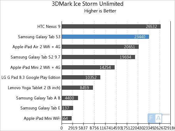 Samsung Galaxy Tab S3 3D Mark Ice Storm Unlmited