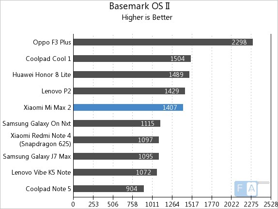 Xiaomi Mi Max 2 Basemark OS II