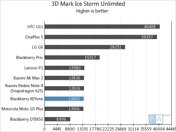 BlackBerry KEYone 3D Mark Ice Storm Unlimited