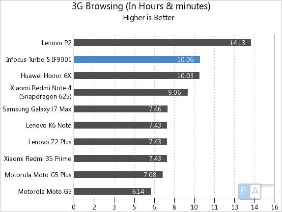 Infocus Turbo 5 3G Browsing