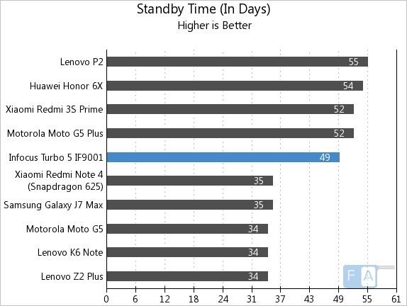 Infocus Turbo 5 Standby Time