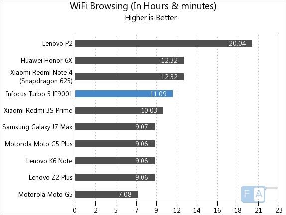 Infocus Turbo 5 WiFi Browsing