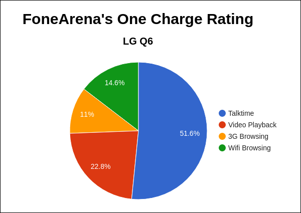 LG Q6 FoneArena One Charge Rating Pie Chart
