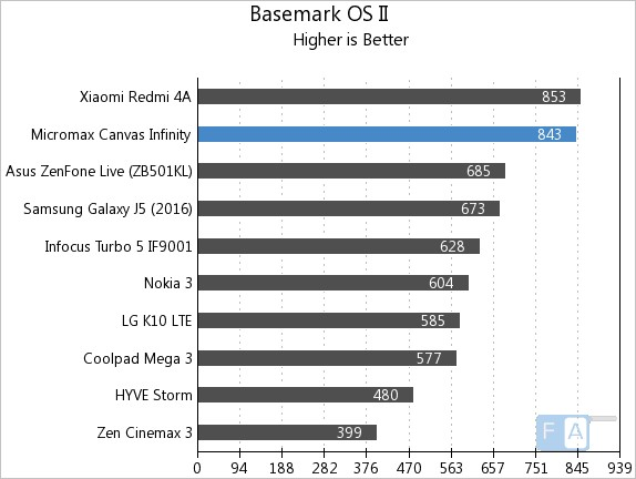 Micromax Canvas Infinity Geekbench 3 Basemark OS II