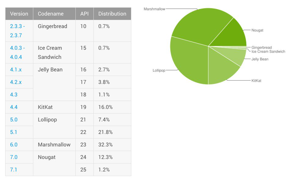 android-distribution-august-2017
