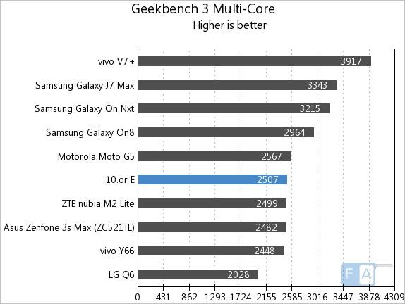 10.or E Geekbench 3 Multi-Core